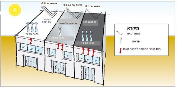 תרשים חומרי איטום והפחתת קרינה לגג